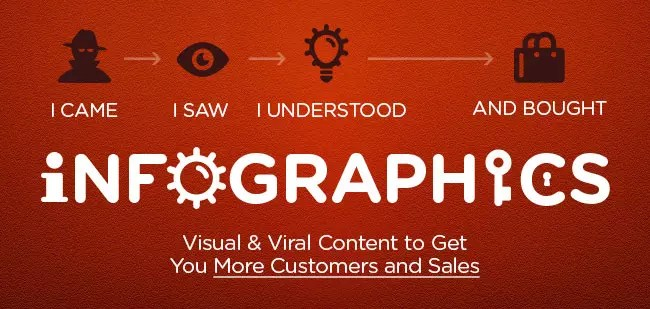 Infographics Makes Content Viral