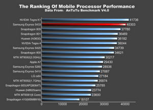 Two-variants-of-the-Samsung-Galaxy-Note-4-visit-the-AnTuTu-Benchmark-site
