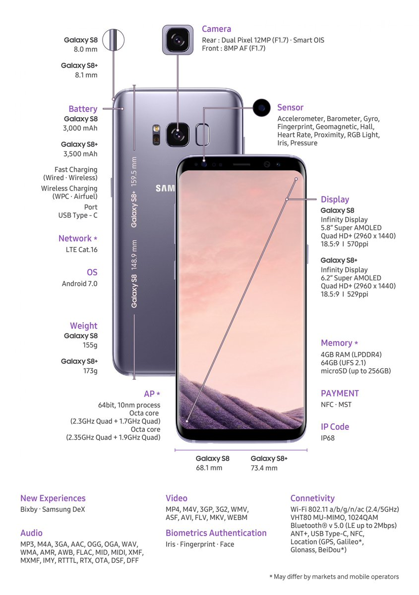 Galaxy S8 and S8+/Specification