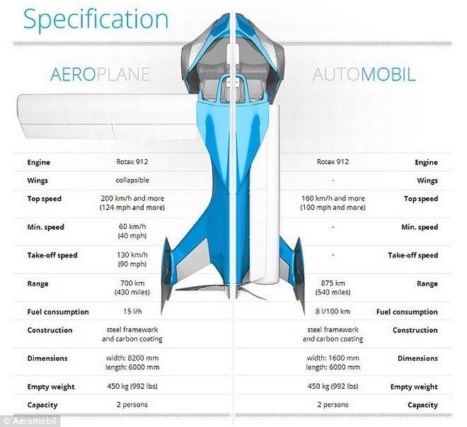 _aeromobil_is_a_flying_car3.jpg