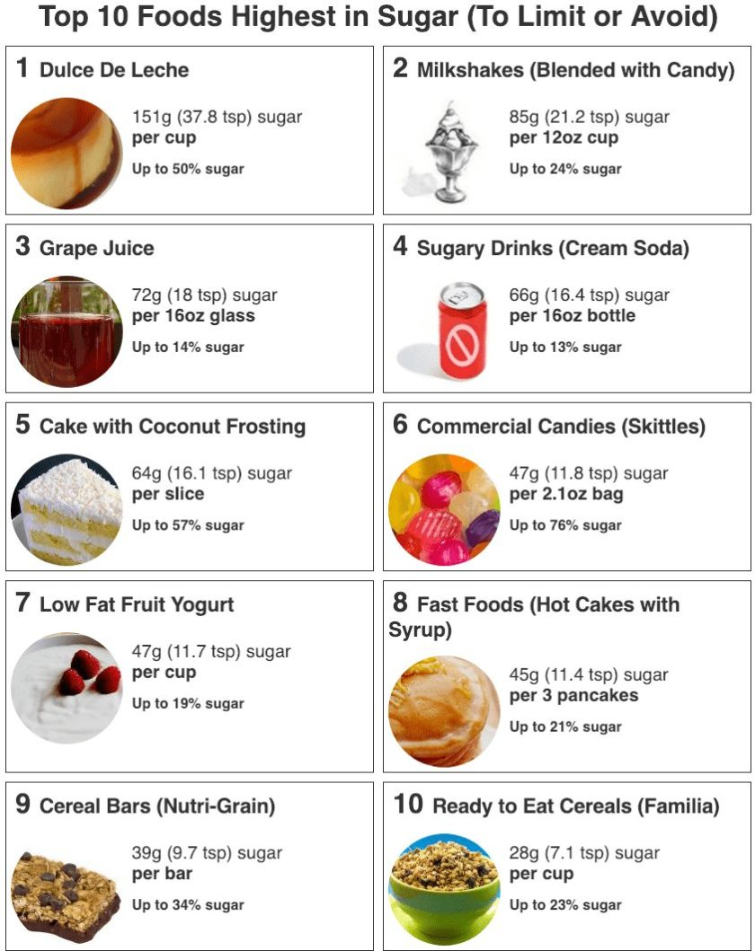 avoid high sugar contained foods to lose belly fat