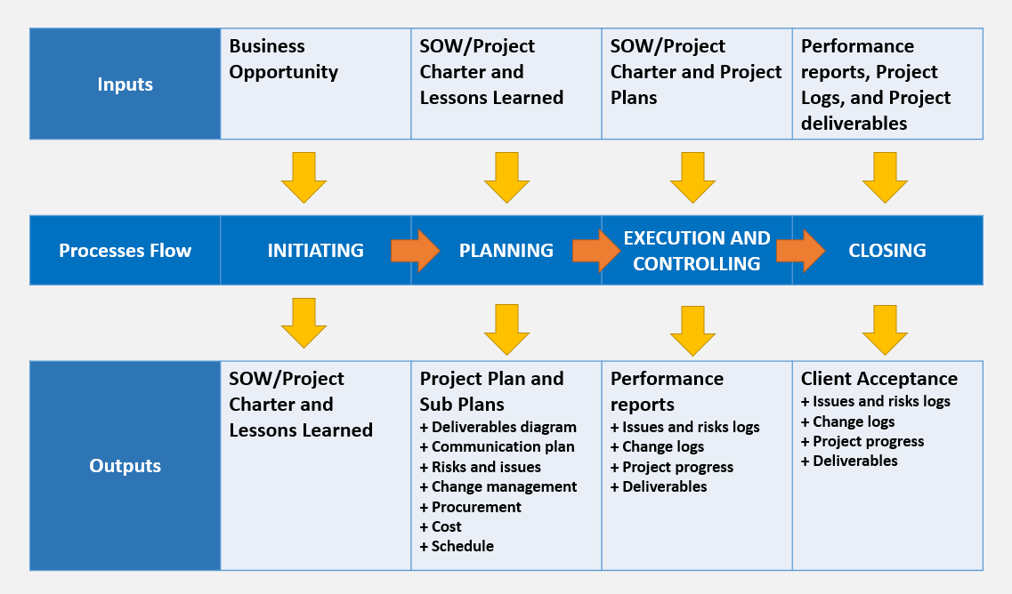 pmp inputs and outputs diagram sundial s plan plus wiring deliverables saves million meetings techjukebox basic idea of creating this as a is to set the vision for project it important that every team member stakeholder aware about