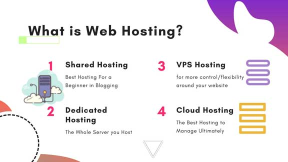 What is Website Hosting? & its Essential Components. 2