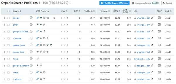 Checking Google Keyword Rankings
