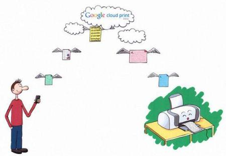 How to use Google Cloud Print with your android device