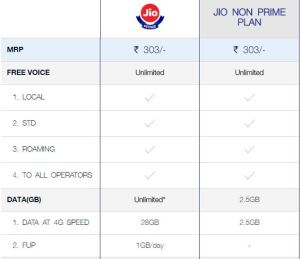What will happen if we do not subscribe to Reliance Jio Prime membership