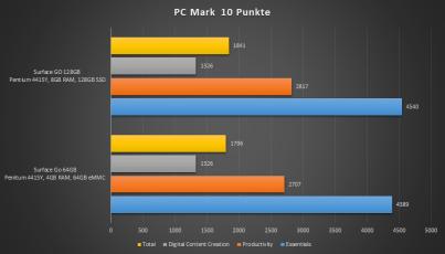 PCM10_Vergleich