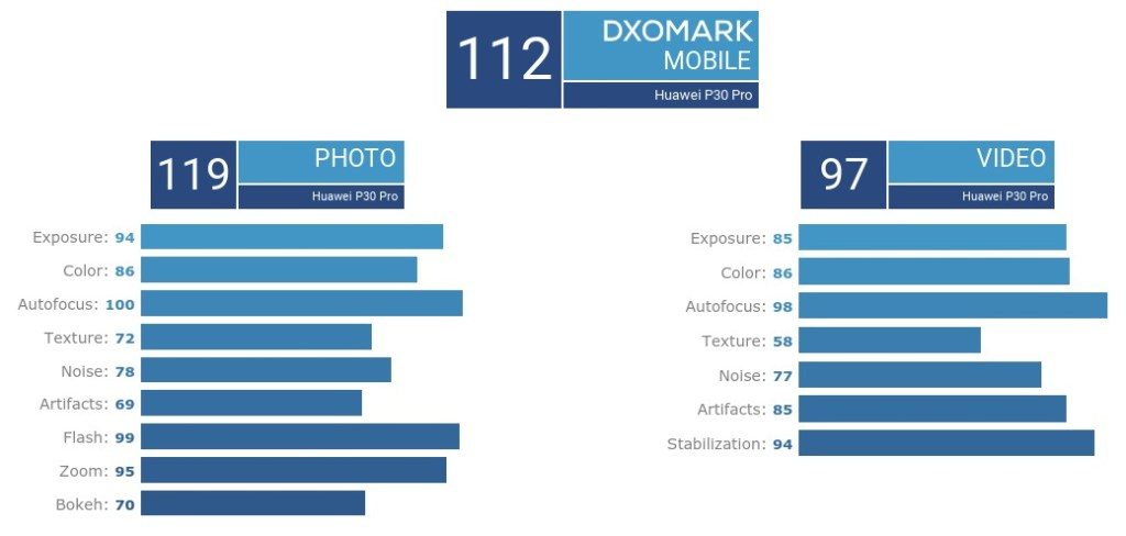 DxOMARK Score Huawei P30 Pro