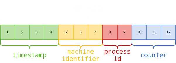 Structure Of a Mongo Object ID