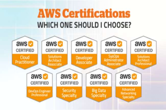AWS Certification and Skills Are APlus for the IT Professionals