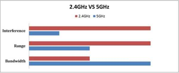 2.4GHz vs 5GHz frequency