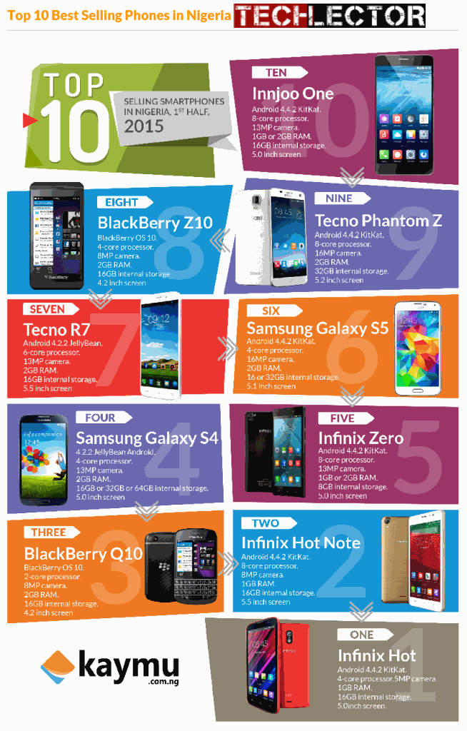 Top 10 List of Best Selling Phones in Nigeria: 2015