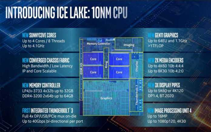 Intel Launches Ice Lake Processors Based On 10nm Tech With Enhanced 2X GPU Performance