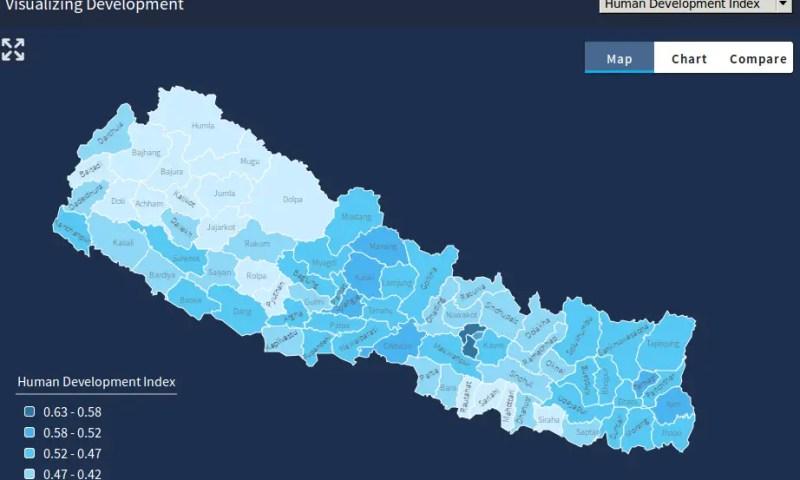 KLL Visualizes Development of Nepal
