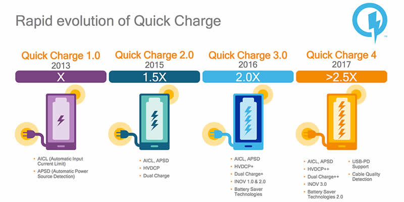 Qualcomm Unveils Quick Charge 4 Technology — Charges 5 Hours of Battery in 5 Minutes