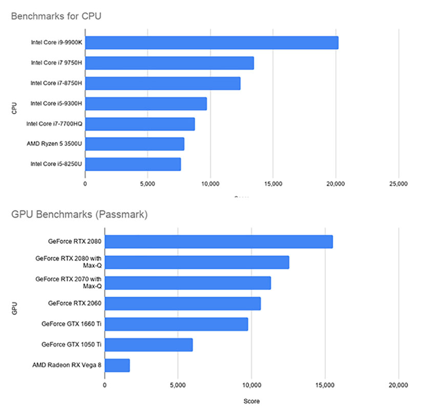 Benchmarks for Processor and Graphic Chip: