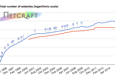 HOW MANY WEBSITES ARE THERE IN MAY 2015?