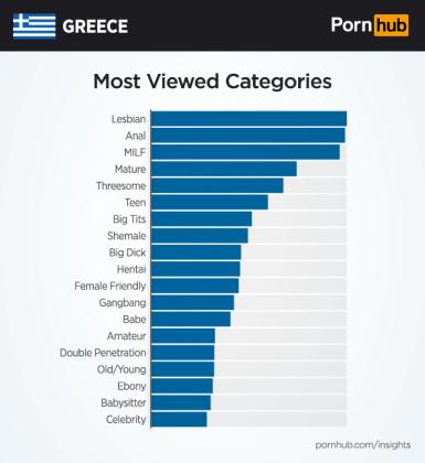 pornhub-insights-greece-categories