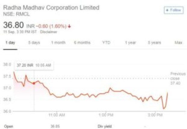 RMCL share price