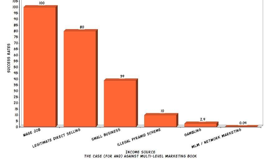 MLM-Success-Graph