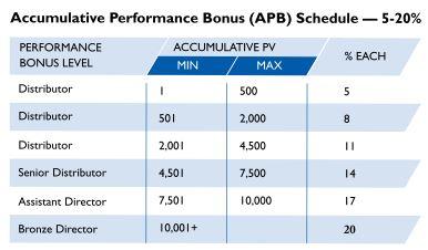 Vestige-Accumlative-performance-bonus
