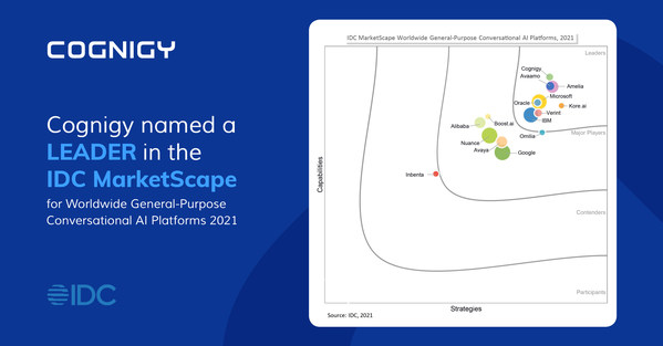 Cognigy named Leader in IDC MarketScape Report Worldwide General-Purpose Conversational AI Platforms, 2021