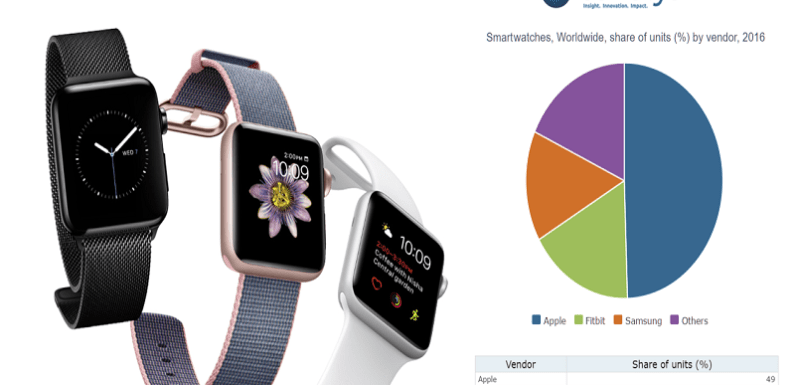 Apple Watch has its best quarter and takes nearly 80% of total smartwatch revenue in Q4