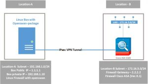 LEARN - EASY STEPS TO BUILD AND CONFIGURE VPN TUNNEL BETWEEN OPENSWAN (LINUX) TO CISCO ASA (VER 9.1)