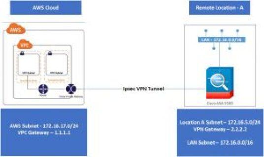 vpn aws asa 300x179 - Aws Site To Site Vpn Cisco Asa