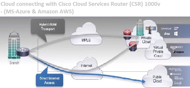 Cloud connecting with Cisco Cloud Services Router (CSR) 1000v - (MS-Azure & Amazon AWS)