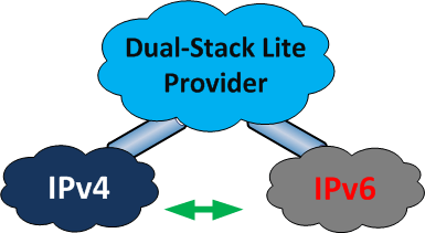 Dual-Stack Lite