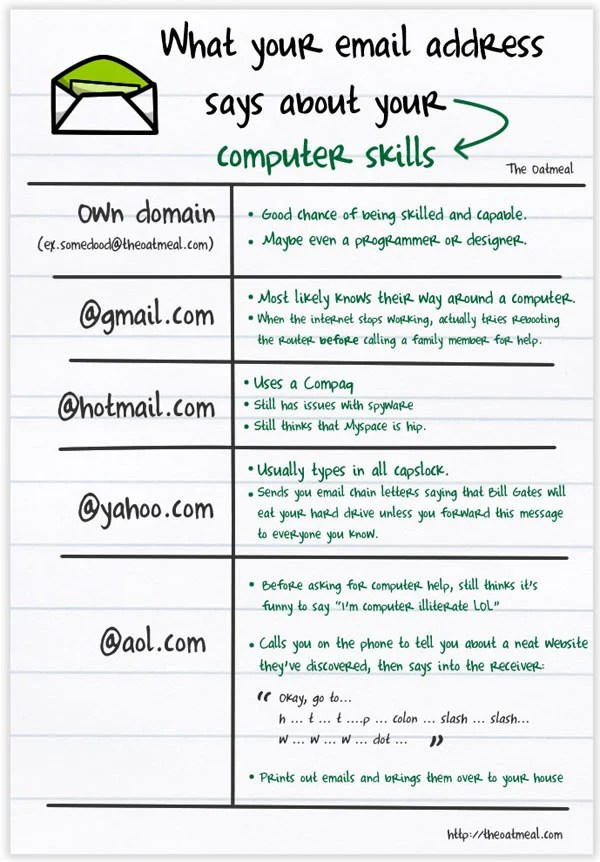 email oatmeal address social geek