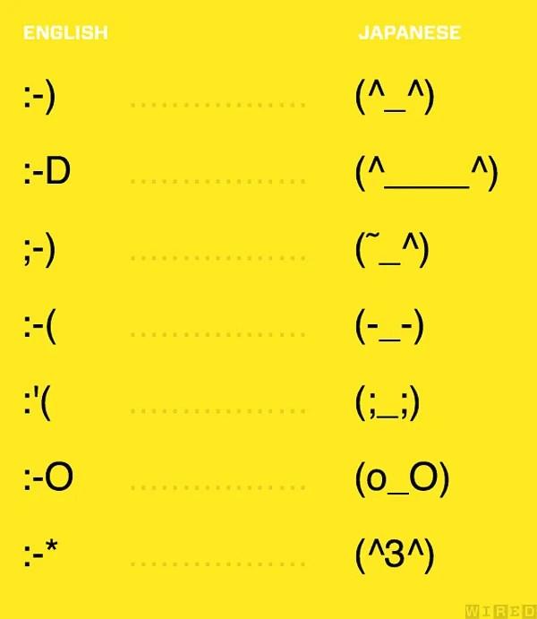 english_to_japanese_emoticons