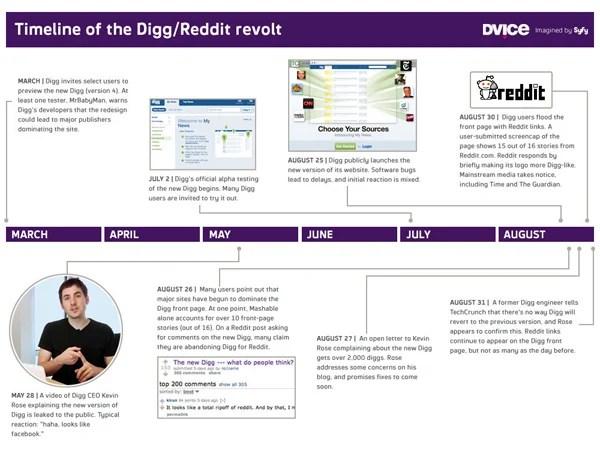 digg reddit revolt social news website