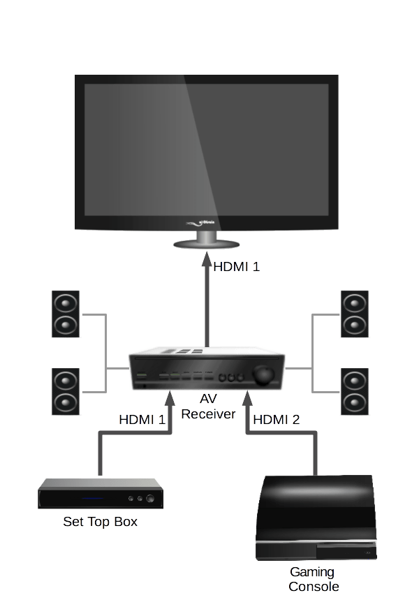 hdmi setup diagram 05 chrysler 300 fuse box cec guide what it is and why you should have use typical click for credits