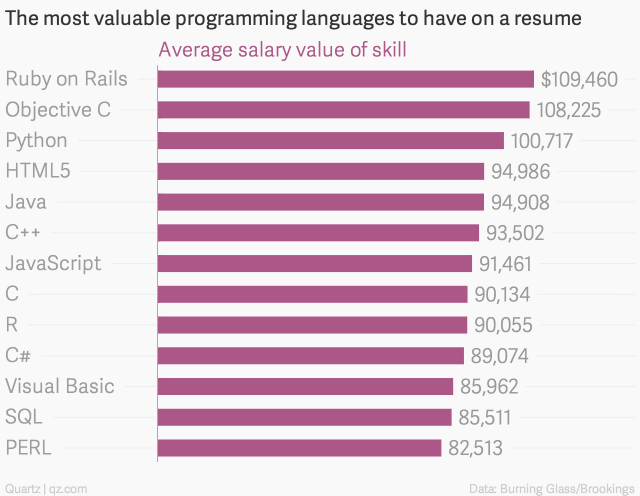 the-most-valuable-programming-languages-to-have-on-a-resume-average-salary-value-of-skill_chartbuilder