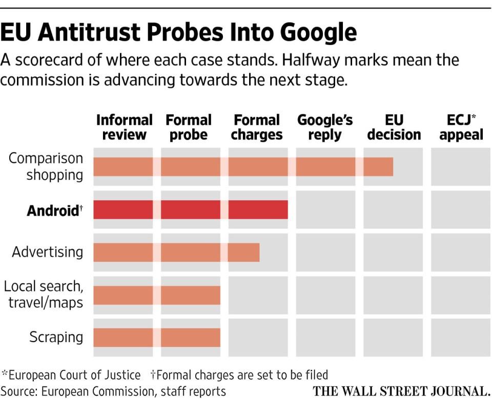 유럽 연합, 구글 안드로이드 반독점 위반 여부 조사중