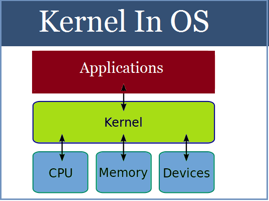 Kernel In Operating System