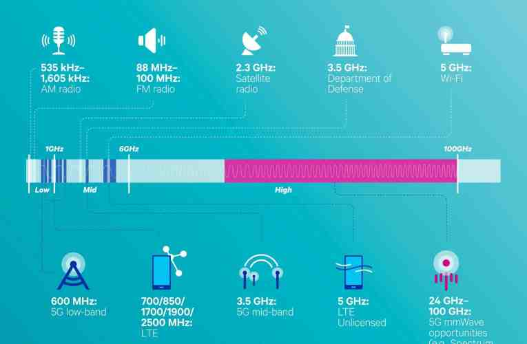 Wi-Fi 6E debuts throughout the year: The first 6 GHz signal – faster and more stable