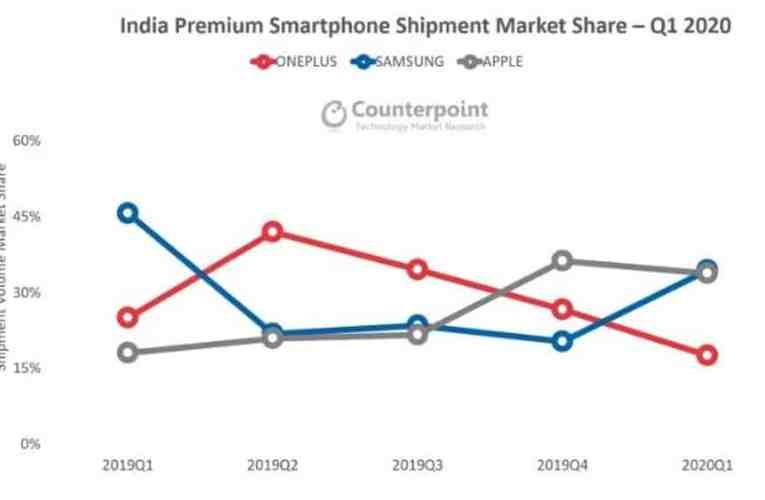 Samsung is now the top brand for premium smartphones in India