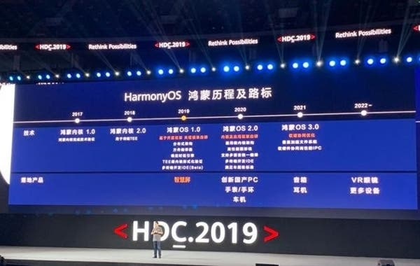 Harmony OS 2.0 is coming on September 11th: It will contain more products