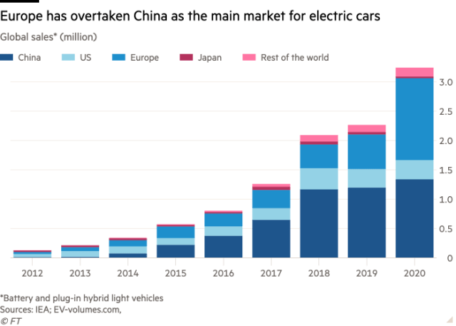 Column chart of Global sales* (million) showing Europe has overtaken China as the main market for electric cars