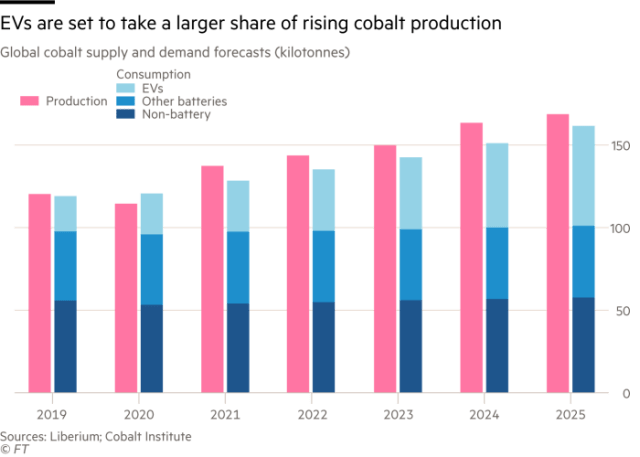 Column chart showing that EVs are set to take a larger share of rising cobalt production by showing global cobalt supply and demand forecasts in kilotonnes from 2019 to 2025