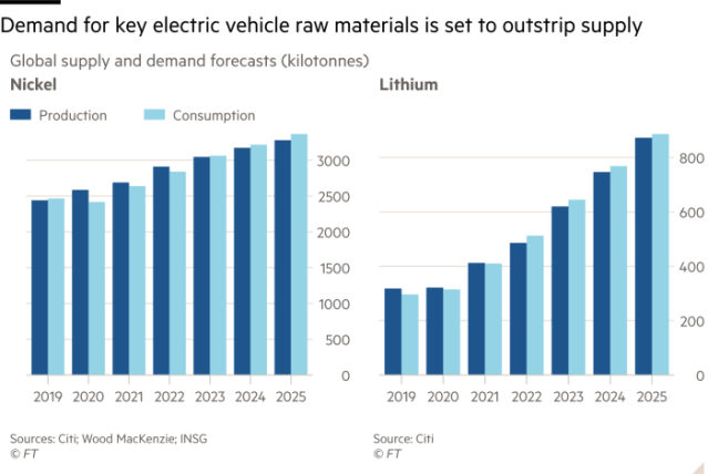 Column charts showing that demand for key electric vehicle raw materials is set to outstrip supply by showing Global supply and demand forecasts in kilotonnes for nickel and lithium from 2019 to 2025