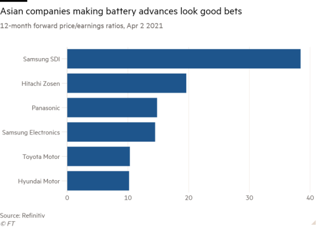 Bar chart of 12-month forward price/earnings ratios, Apr 2 2021 showing Asian companies making battery advances look good bets