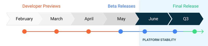 Android 11 වල දෙවන Developer Preview එක නිකුත් කිරීමට Google සමාගම කටයුතු කරයි