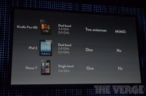 The Kindle Fire HD Wi-Fi capabilities compared to the Nexus 7 and iPad 3