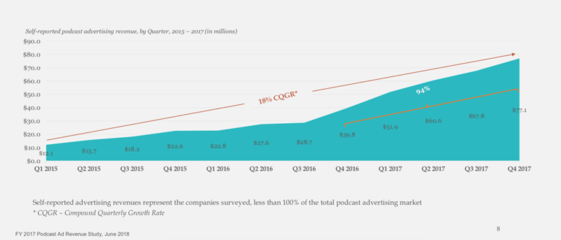 Podcast Revenue In The US Can't Be Stopped Or Slowed Down