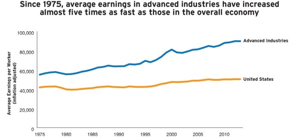 Average earlings in advanced industries