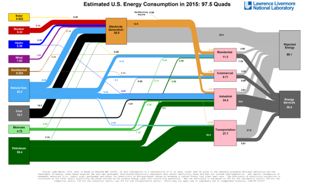 Energy flow chart, 2015